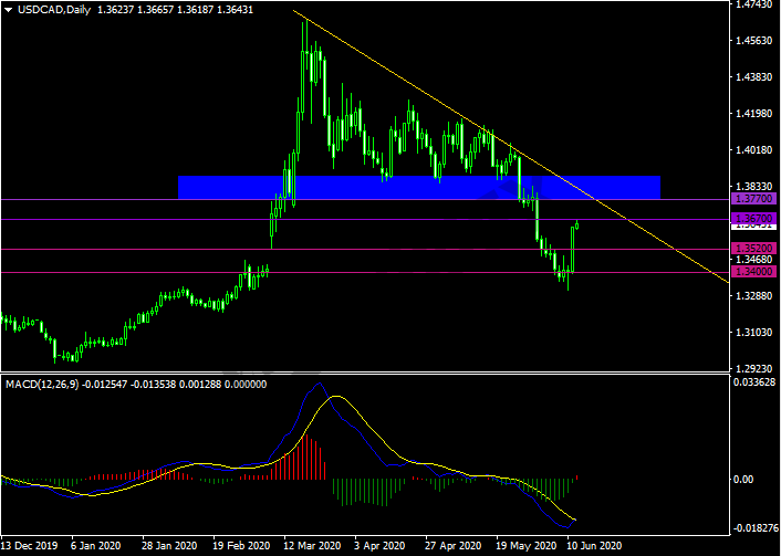 20200612USDCAD.png