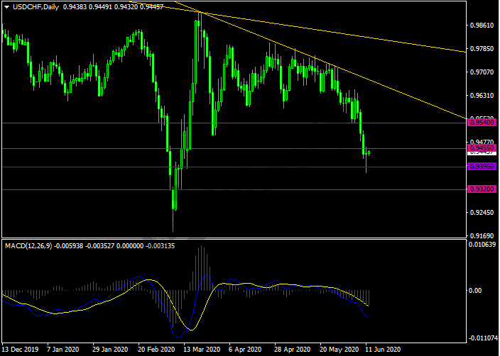 20200612USDCHF.png