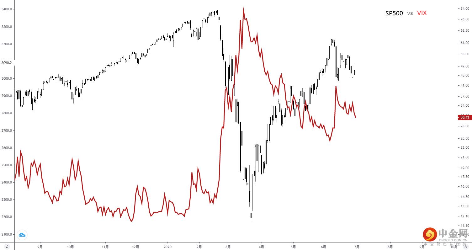 黑色标普500与红色波动率指数对比走势图.png