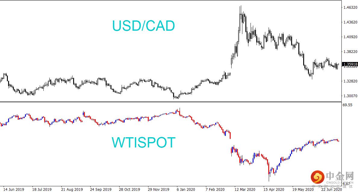 USDCAD与原油现货对比图.png